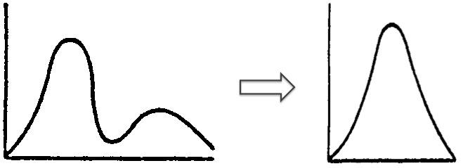 Verteilung der Prozess- oder Durchlaufzeiten: unstabil --> stabil