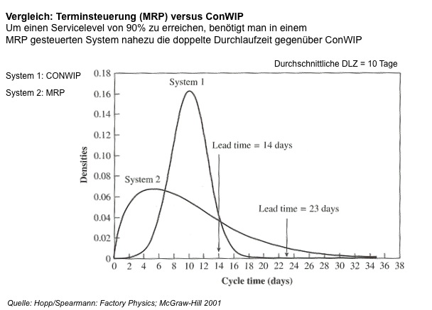 Conwip vs MRP