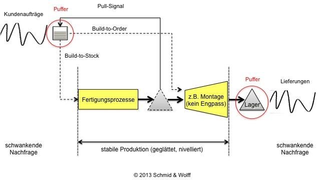 Lean Management - Stabile Produktion
