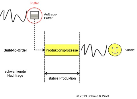 Lean Management - Stabile Produktion (Build-to-Order)