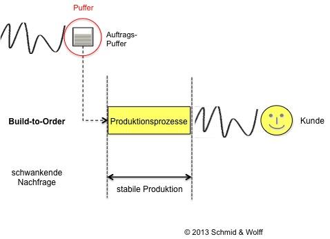 Lean Management - Stabile Produktion (Build-to-Order)