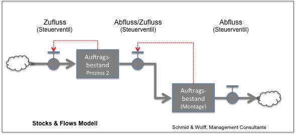 Aktive Regelung von Zu- oder Abfluss von Aufträgen sichert konstante Durchlaufzeit