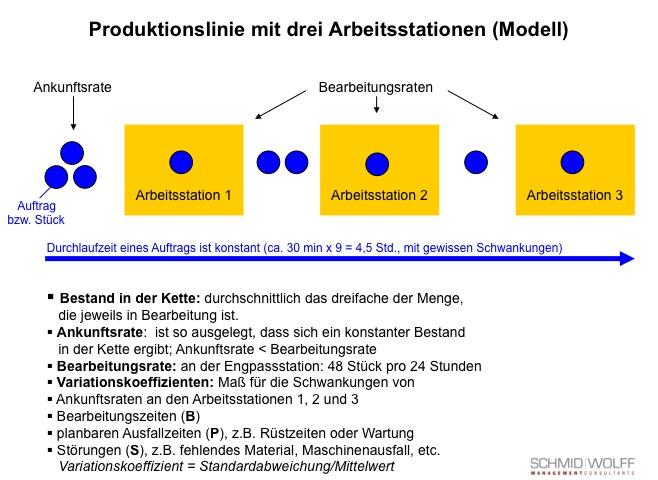 Produktionslinie mit 3 Arbeitsstationen