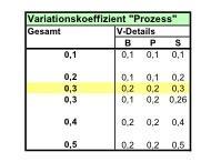 Tabelle 1: Variationskoeffizienten