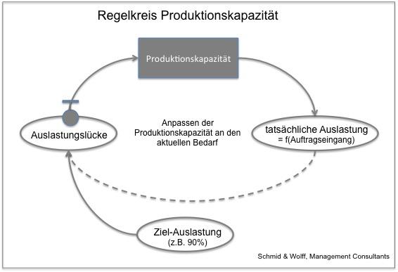 Regelkreis Produktionskapazität