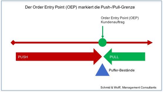 PUSH_PULL Grenze