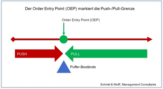 Push oder Pull: OEP