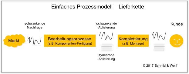 Prozessmodel Lieferkette