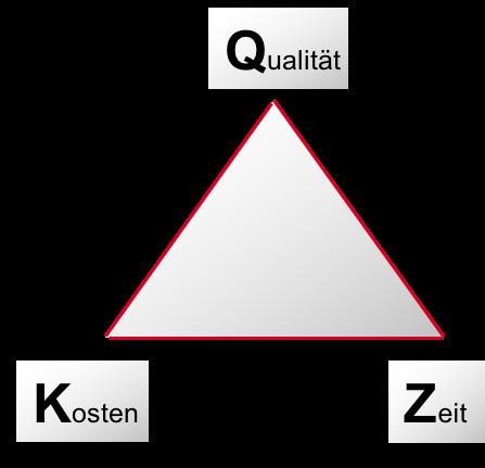 Magisches Dreieck der BWL